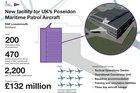 New facility for RAF's P-8 Poseidon fleet