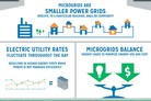 Fort Bliss microgrid enters demonstration phase